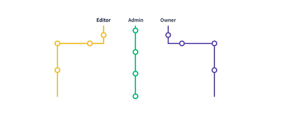 Onboarding by segment types