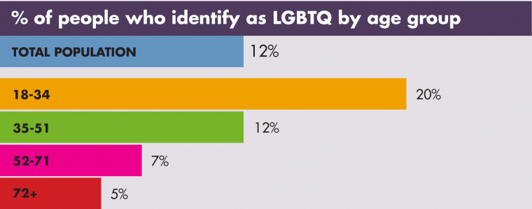 A graph showing % of people who identify as LGBTQ by age group. 18-34 20%, 35-51 12%, 52-71 7%, 72+ 5%